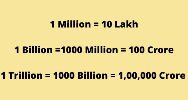 Million Means in Hindi Billion Means in Hindi Trillion Means in Hindi billion means in hindi 1 million means in hindi rupees 10 million meaning in hindi one billion meaning in hindi 15 million meaning in hindi 1 billion meaning in hindi 500 million meaning in hindi 4 million meaning in hindi